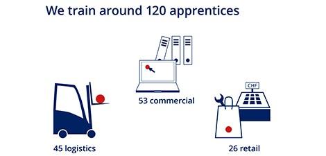 Debrunner Koenig Group Apprentices