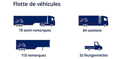 Groupe Debrunner Koenig Vehicules